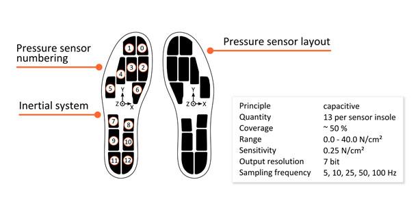 Moticon Sensors